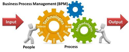 فرایند کسب و کار